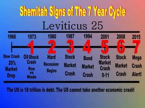 What's All This Shemittah Stock Market Crash Stuff???